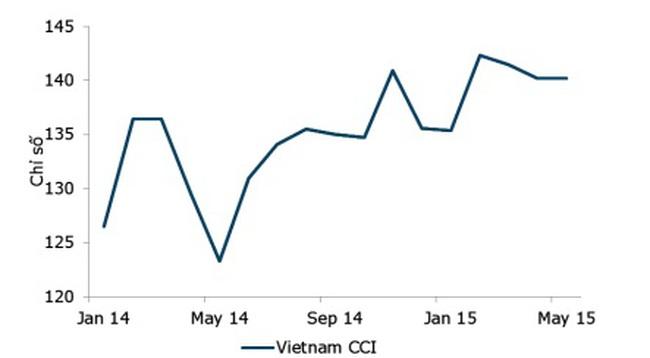ANZ: Niềm tin người tiêu dùng Việt Nam vẫn được duy trì ở mức cao
