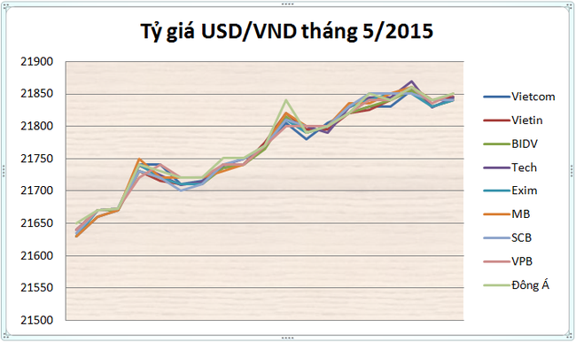 Nhìn lại tỷ giá tháng 5: Tâm lý chi phối thị trường