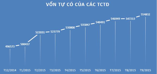 Vốn tự có các TCTD tăng đột biến trong tháng 9