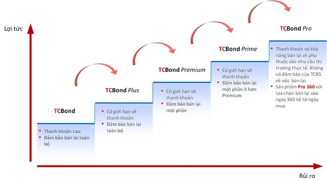 TCBond Series - Cơ hội đầu tư hấp dẫn cho khách hàng cá nhân