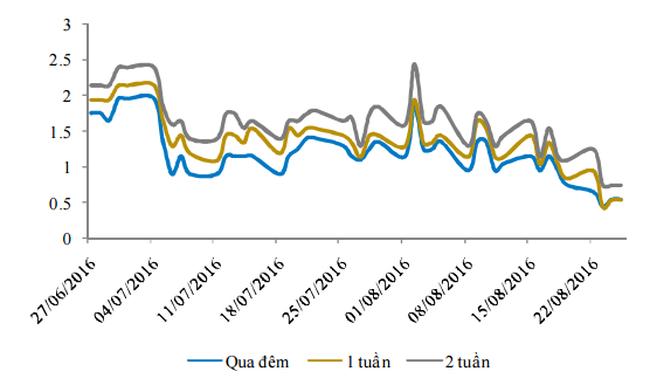 Lãi suất liên ngân hàng thấp nhất trong lịch sử