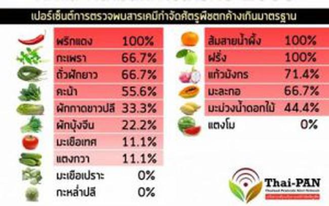 Bác thông tin rau quả Thái Lan tại Việt Namchứa chất độc hại vượt ngưỡng