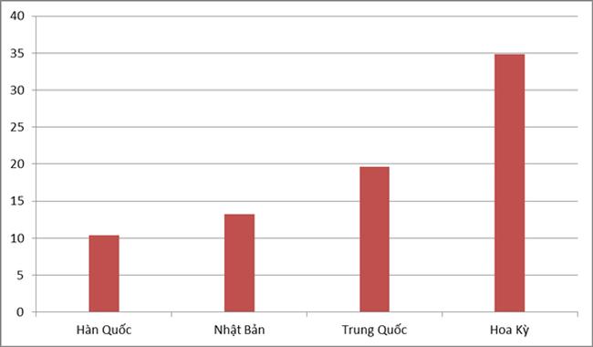 4 thị trường xuất khẩu hơn 10 tỷ USD của Việt Nam