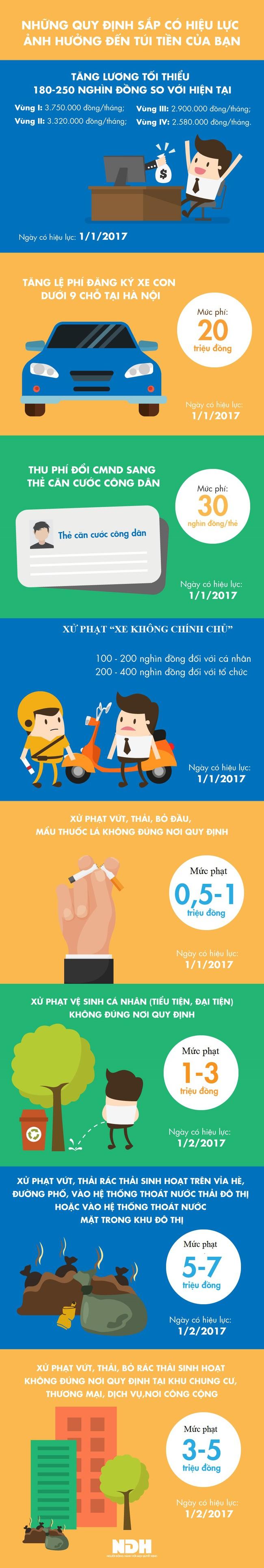 [Infographic] Những quy định sắp có hiệu lực ảnh hưởng đến túi tiền của bạn