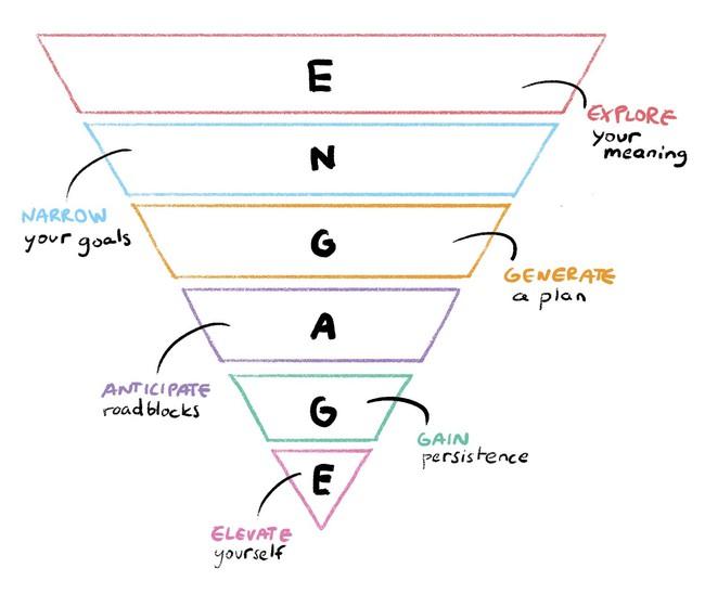 ENGAGE - Phương thức dẫn đến thành công bền vững