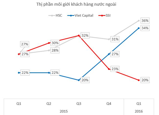 Thị phần môi giới khách hàng nước ngoài: Cuộc soán ngôi ngoạn mục của Bản Việt