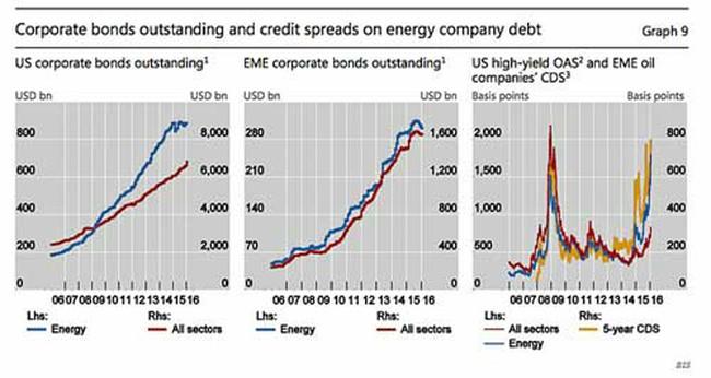 Giá dầu chờ đợi cuộc họp tháng 3 của FED
