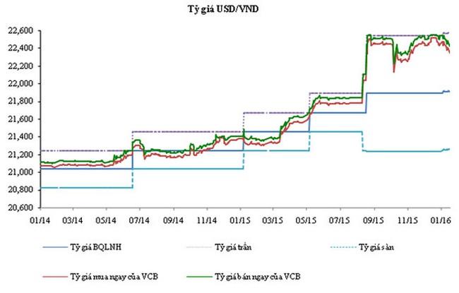 """""""VND có thể giảm giá 4-5% so với USD năm 2016"""""""