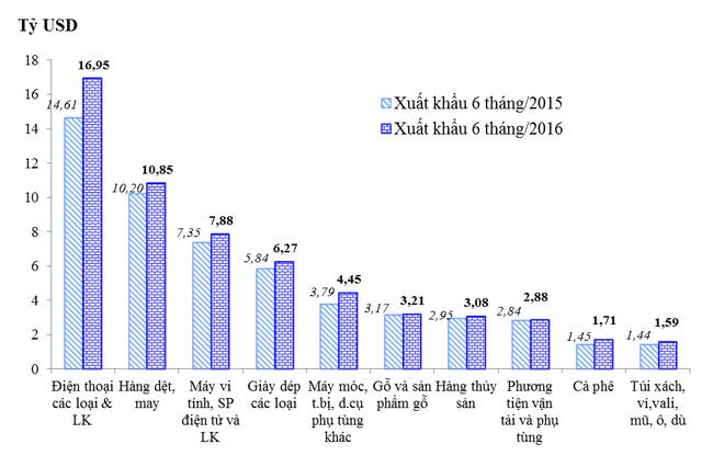 Những nhóm hàng xuất khẩu chính 6 tháng đầu năm 2016