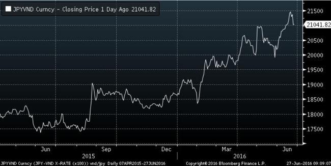 """Dư nợ 70 tỷ Yên, ACV """"khóc ròng"""" khi chính sách Abenomics không phát huy hiệu quả"""