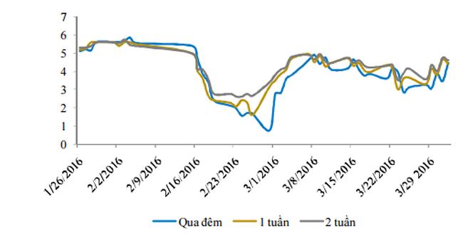 """Lãi suất liên ngân hàng đã """"cắt"""" được chuỗi trượt giảm"""
