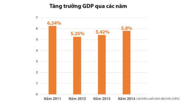 Lệch số liệu GDP 300.000 tỉ:Tổng cục Thống kê nói tính đúng
