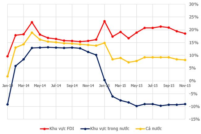 Xuất khẩu của Việt Nam phụ thuộc quá lớn vào nhóm doanh nghiệp FDI