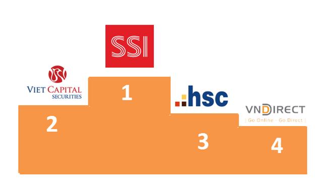 10 công ty chứng khoán lớn nhất làm cả năm chỉ bằng Vinamilk lãi một quý