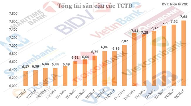 Tổng tài sản các ngân hàng thuộc khối Nhà nước tăng đột biến