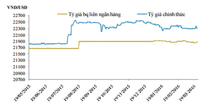 Thanh khoản của các ngân hàng đã bớt căng thẳng