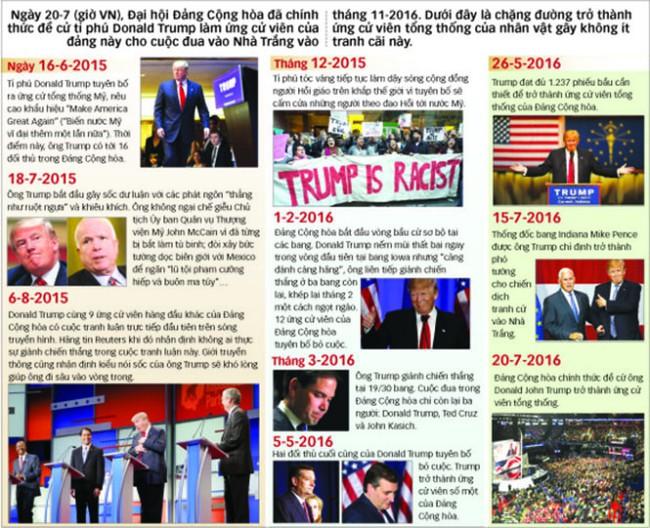 Hành trình tỉ phú Trump thành ứng viên tổng thống Mỹ