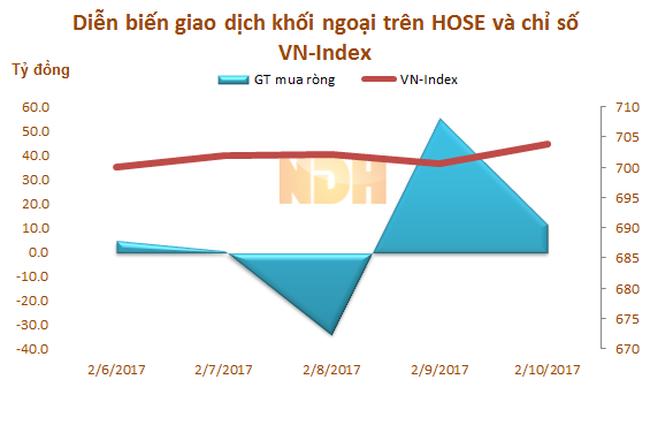 Tuần từ 6 - 10/2: Khối ngoại chỉ mua ròng hơn 45 tỷ đồng, 'miệt mài' gom VNM