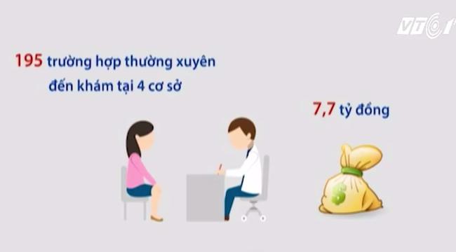 Trục lợi bảo hiểm y tế: Những con số không tưởng