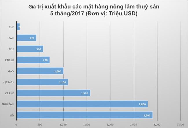 Việt Nam chi hơn 11 tỷ USD nhập khẩu nông lâm thuỷ sản