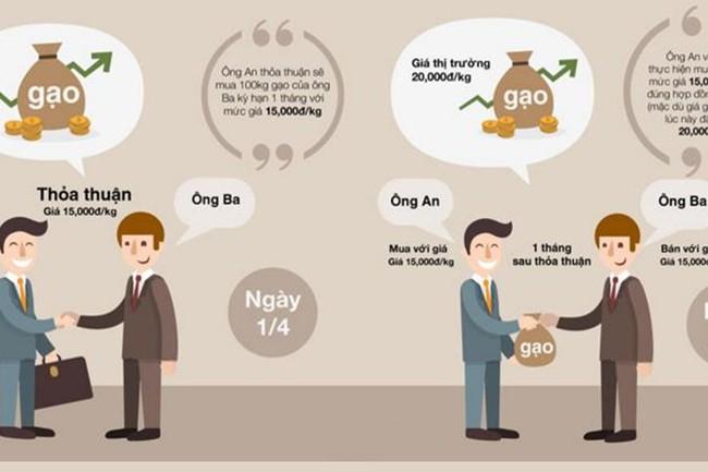 Sau 7 ngày TTCK phái sinh ra mắt, đã có 10.524 hợp đồng giao dịch tương ứng 787 tỷ đồng theo quy mô hợp đồng