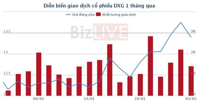 """[Cổ phiếu nổi bật tuần] """"Tiến hóa"""" thành chủ đầu tư bất động sản, cổ phiếu DXG cũng đang ấm lại"""