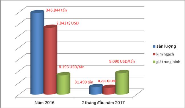 Xuất khẩu hạt điều phụ thuộc lớn nguyên liệu nhập khẩu