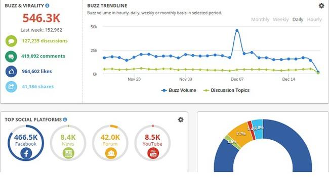 Thách thức và cơ hội từ dữ liệu mạng xã hội