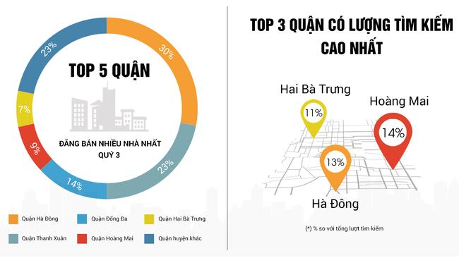 Nhà đất Hà Nội nửa cuối 2017: Cung giảm - lượng cầu tiếp tục tăng mạnh