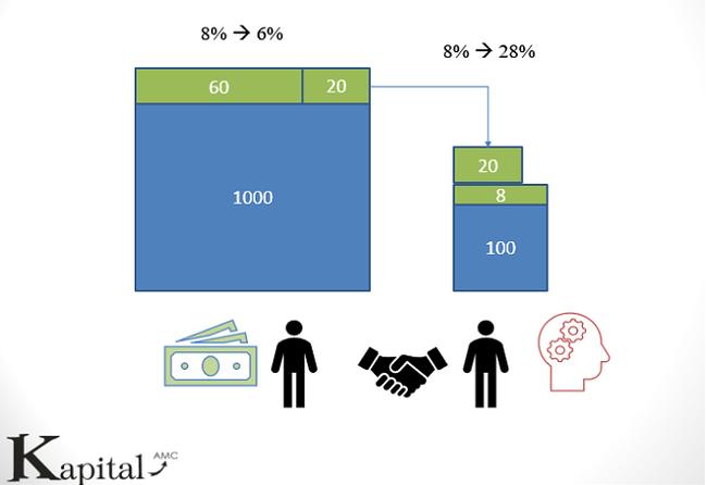 Doanh nghiệp đầu tiên áp dụng công nghệ blockchain vào đầu tư chứng khoán Việt Nam