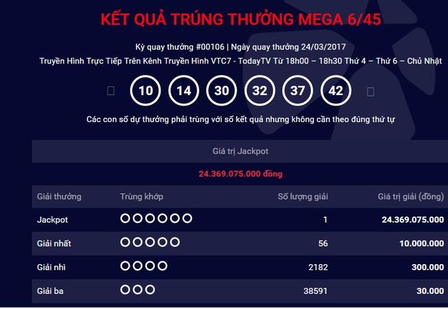 Vé trúng Jackpot 24,3 tỷ lần thứ hai được phát hành tại Đồng Nai
