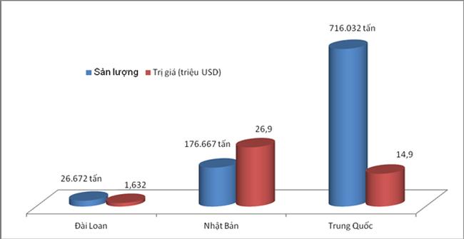 """Gần 10 nghìn tấn khoáng sản """"xuất ngoại"""" mỗi ngày, chủ yếu đi Trung Quốc"""