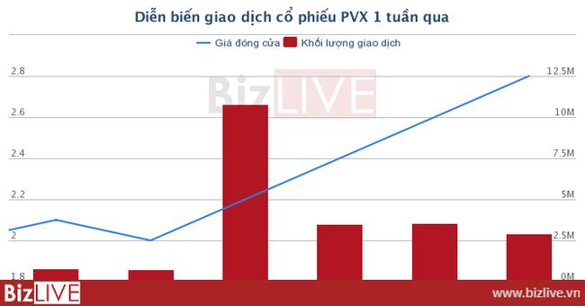 """[Cổ phiếu nổi bật tuần] Lợi nhuận """"bỏng tay'' từ hàng đầu cơ PVX"""