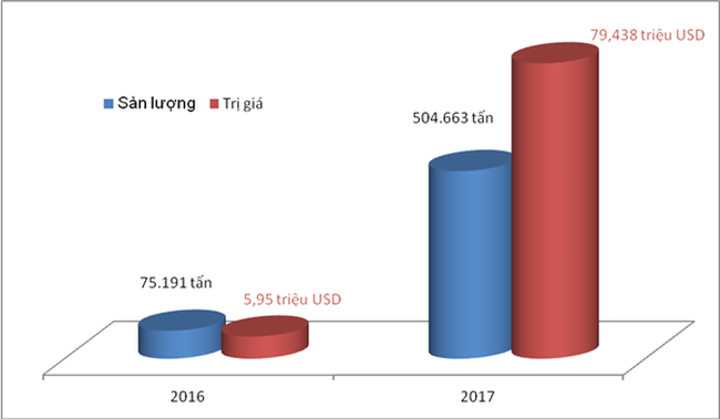 Xuất khẩu than đá tăng gần 7 lần về sản lượng