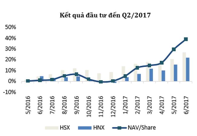 NAV của Quỹ Đầu tư tăng trưởng Thiên Việt tăng 38,6% trong 6 tháng đầu năm, vượt xa Vnindex