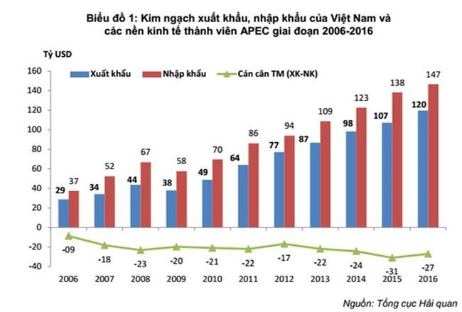 Kim ngạch xuất nhập khẩu Việt Nam – APEC đạt hơn 236 tỷ USD