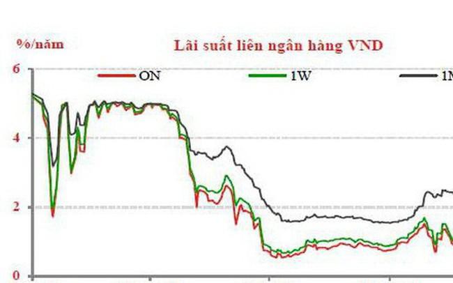 Lãi suất liên ngân hàng, trái phiếu Chính phủ giảm mạnh