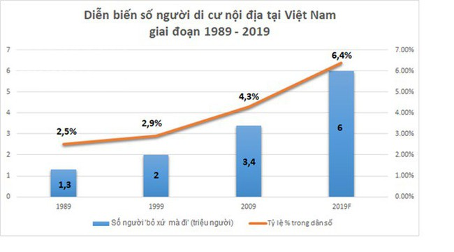 """Năm 2019, Việt Nam có khoảng 6 triệu người """"rời quê lên phố"""""""