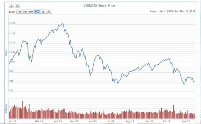 Cổ phiếu cổ tức cao, lựa chọn 'tránh bão' thị trường