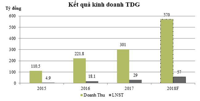 Vượt chỉ tiêu doanh thu, TDG chia cổ tức 20% cho cổ đông cho năm 2017