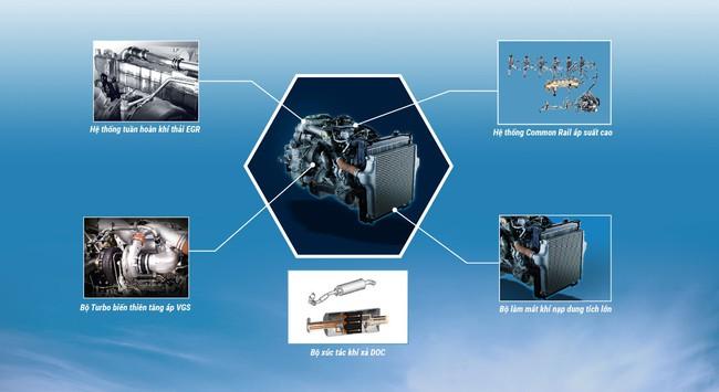 Công nghệ Isuzu Blue Power - 02 thập kỷ tiên phong phát triển