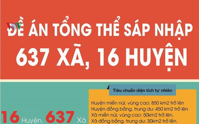 Inforgraphics: Đề án tổng thể sáp nhập 637 xã, 16 huyện
