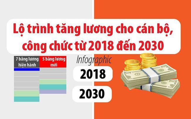 Lộ trình tăng lương cho cán bộ, công chức từ 2018 đến 2030