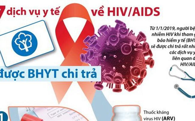 [Infographics] 7 dịch vụ y tế về HIV/AIDS được bảo hiểm y tế chi trả