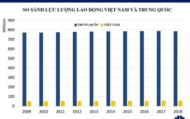 Khả năng thay thế Trung Quốc thành trung tâm sản xuất toàn cầu của Việt Nam đến đâu?