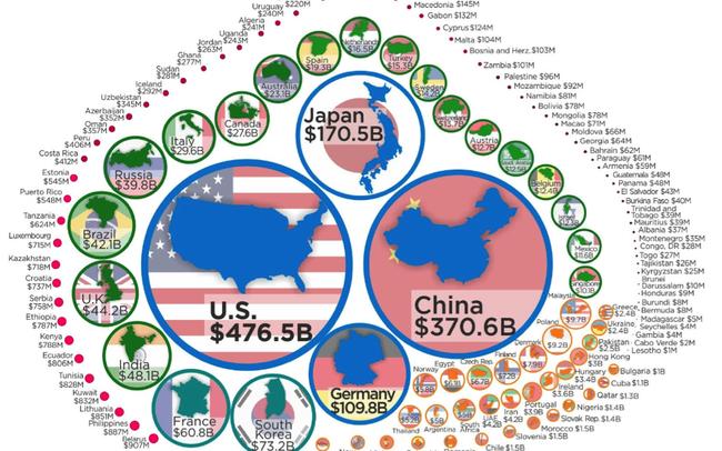 Những quốc gia nào chi nhiều nhất cho R&D?