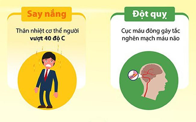 Nhiều người sống đến 40 tuổi vẫn nhầm lẫn say nắng với đột quỵ