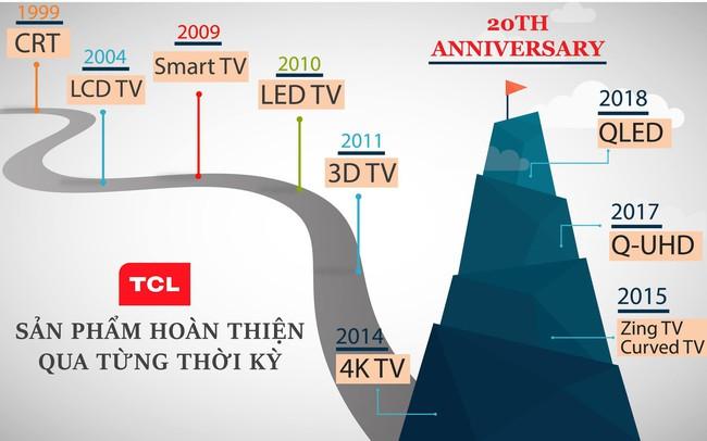 Nhìn lại hành trình 20 năm phát triển của TCL tại Việt Nam