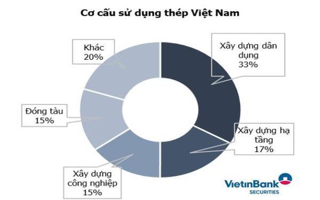 Vietinbank Securities Dự Báo Ngành Thép Cạnh Tranh Khốc Liệt Hơn, Các Doanh Nghiệp Nhỏ Có Thể Bị Đào Thải