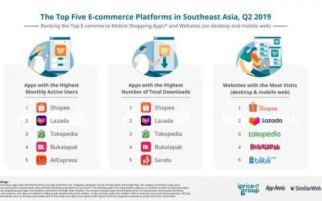 Shopee có người sử dụng và tải ứng dụng trung bình cao nhất tại 6 nước Đông Nam Á